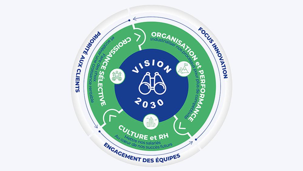 vision2030_FR