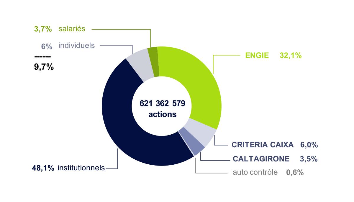 Structure du capital 2018