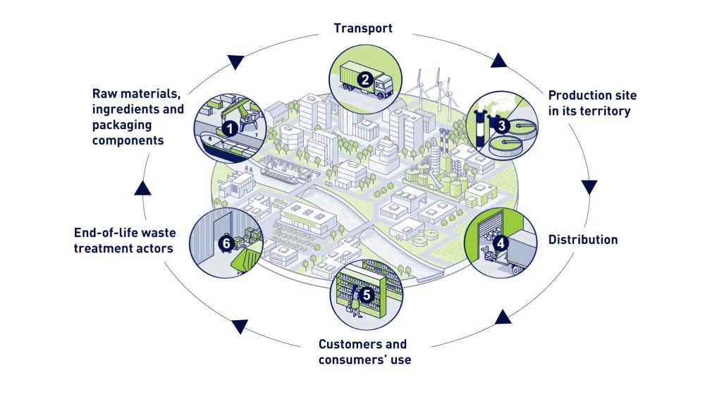 Chemicals schema