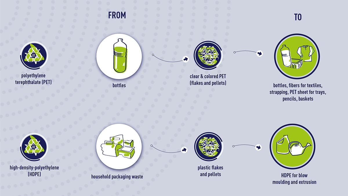 PET plastic and HDPE materials