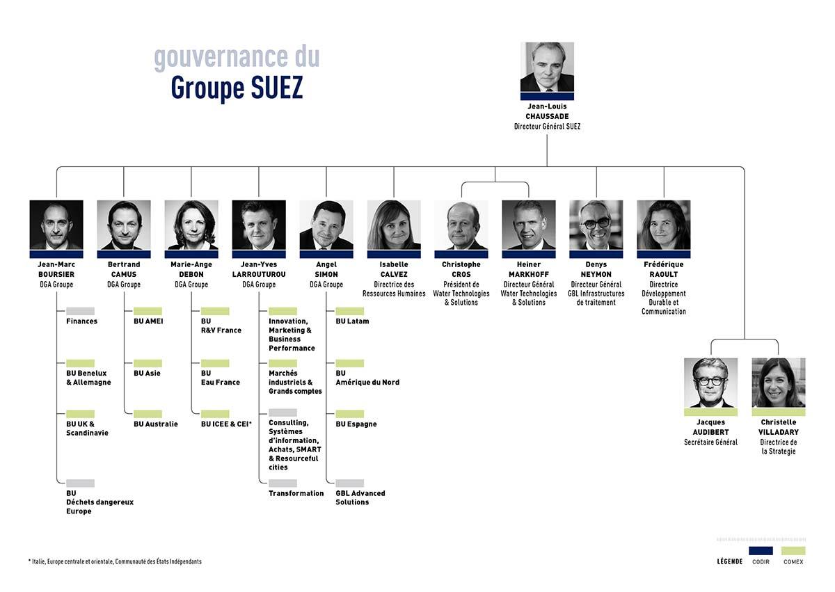 Gouvernance 2019 FR