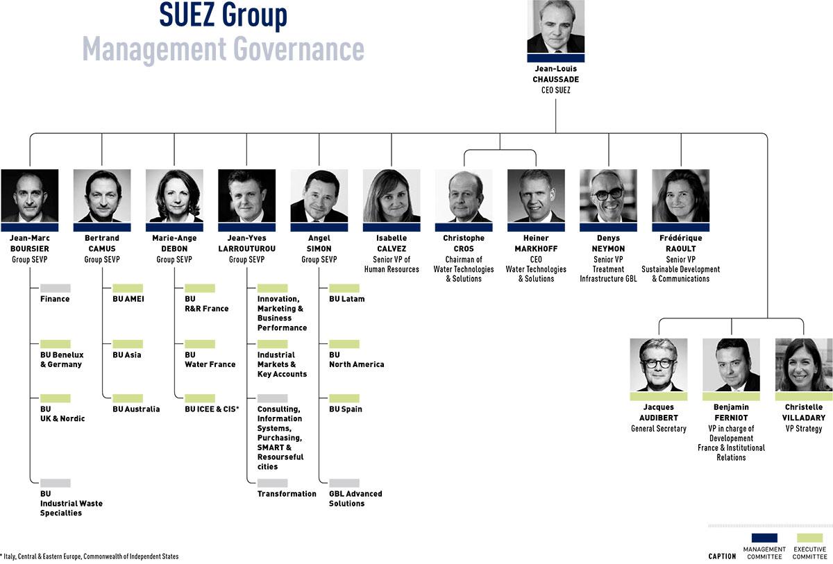 SUEZ Group Management Governance