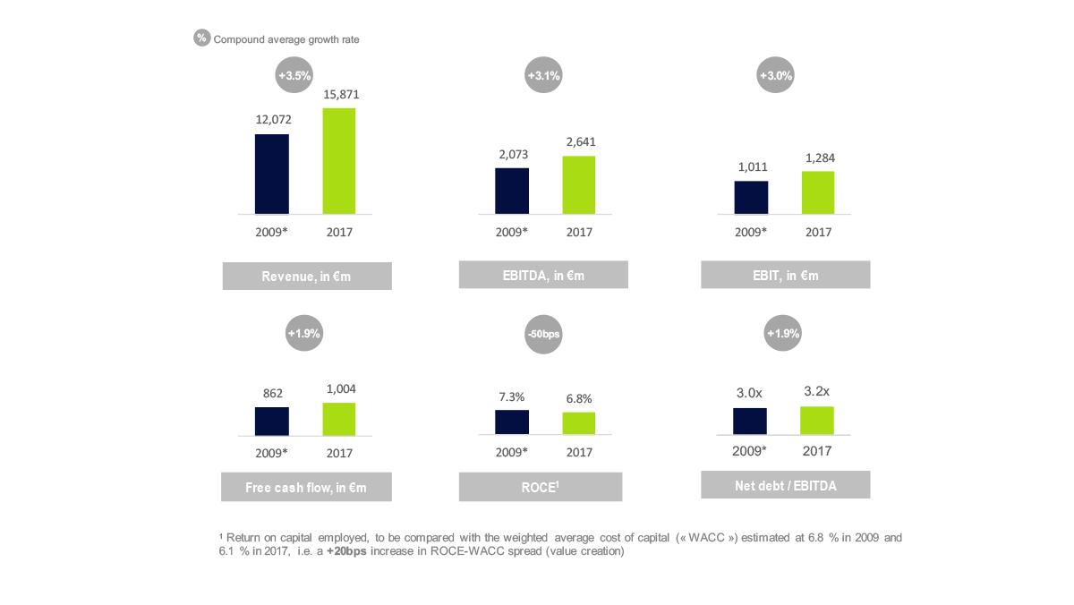 Schemas on the Group's profitable growth
