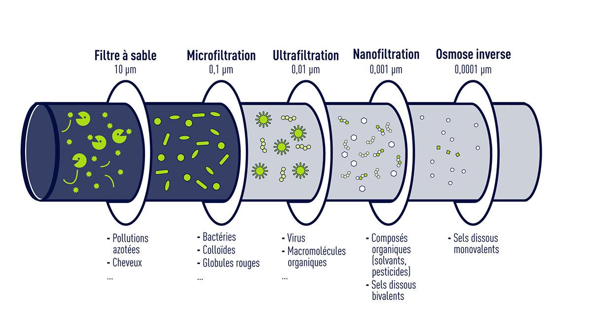 Le traitement des micropolluants par filtration membranaire - Seuils de coupure des procédés de filtration (infographie)