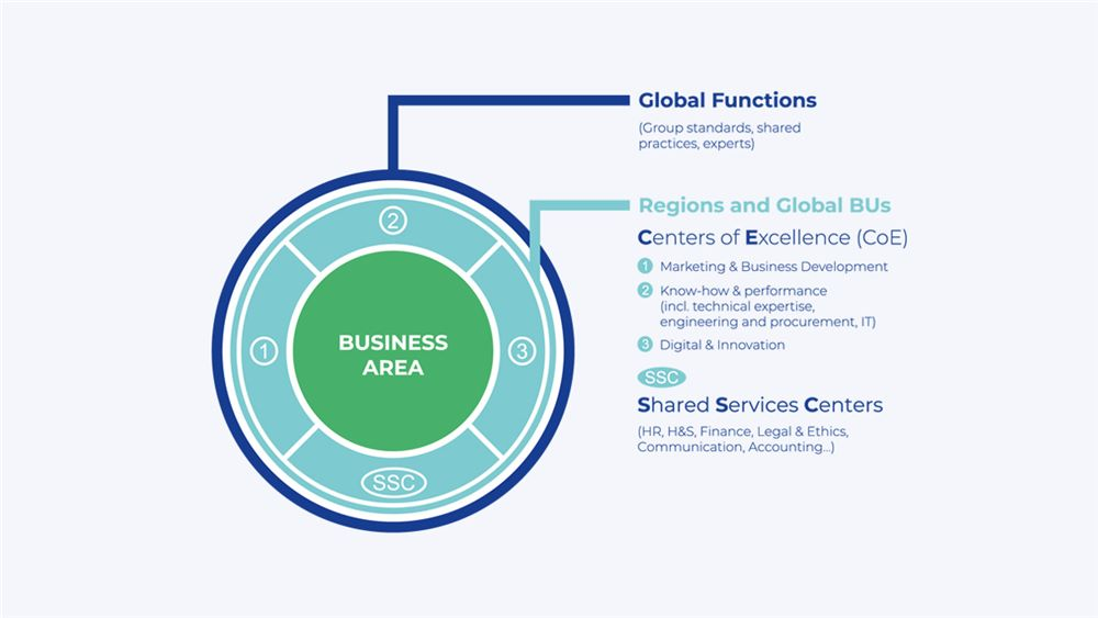 our strategy global function