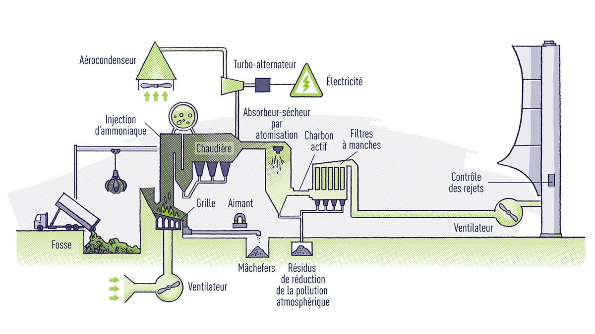 Le procédé de valorisation énergétique des déchets à l'usine de Richmond Hill