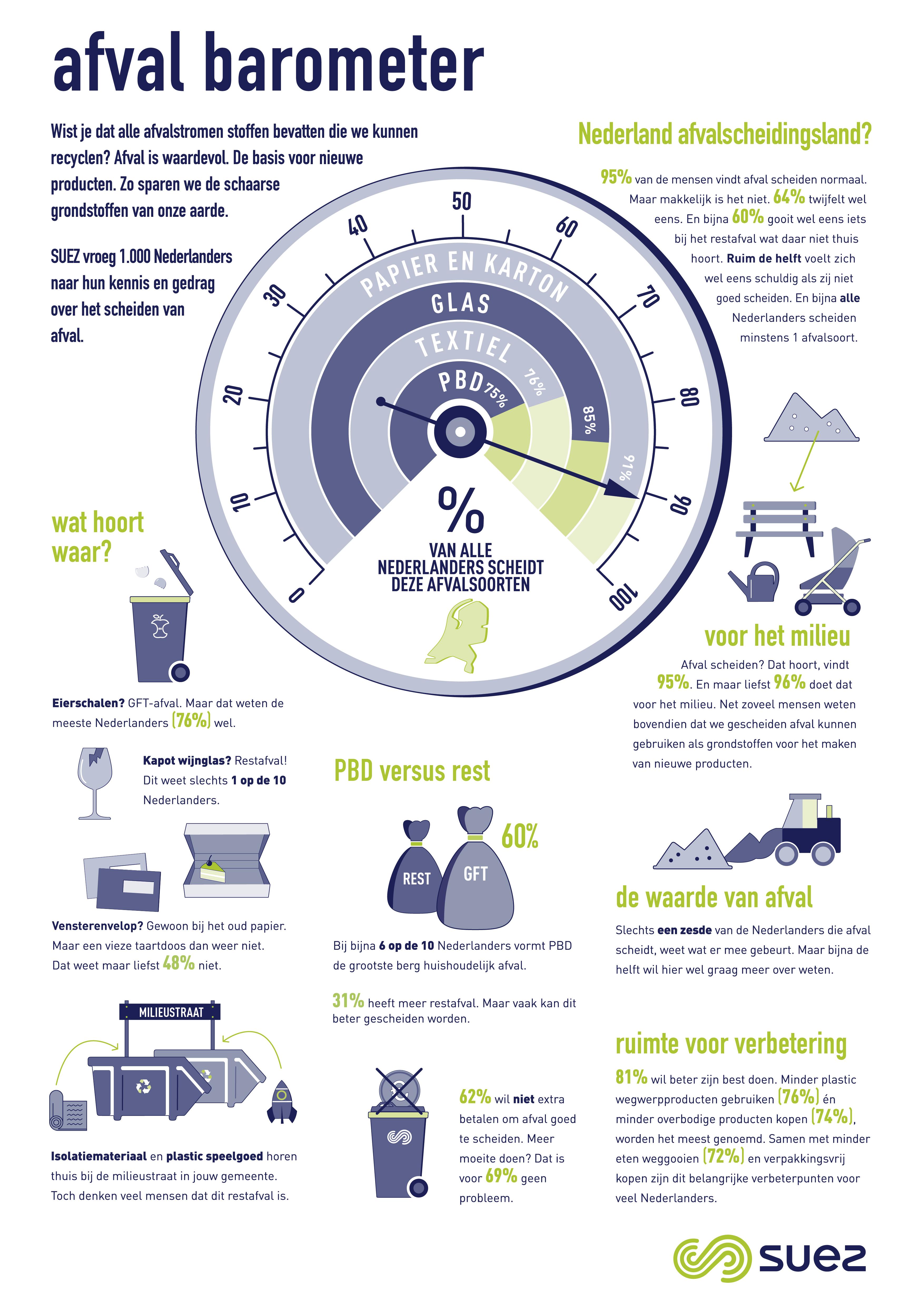 suez afvalscheiden afval barometer