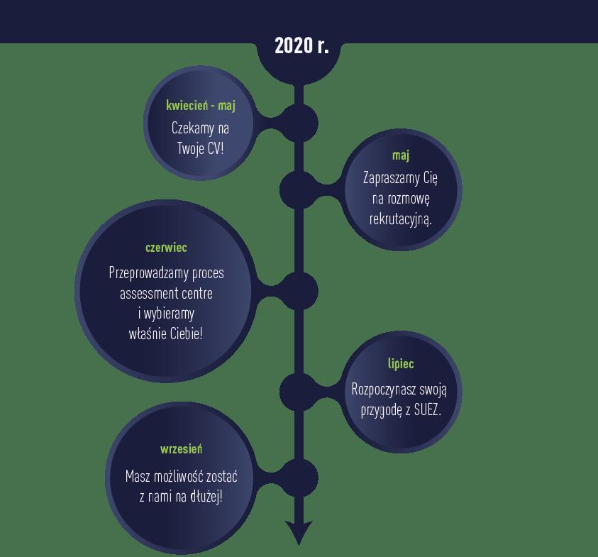 2002_studenci absolwenci timeline