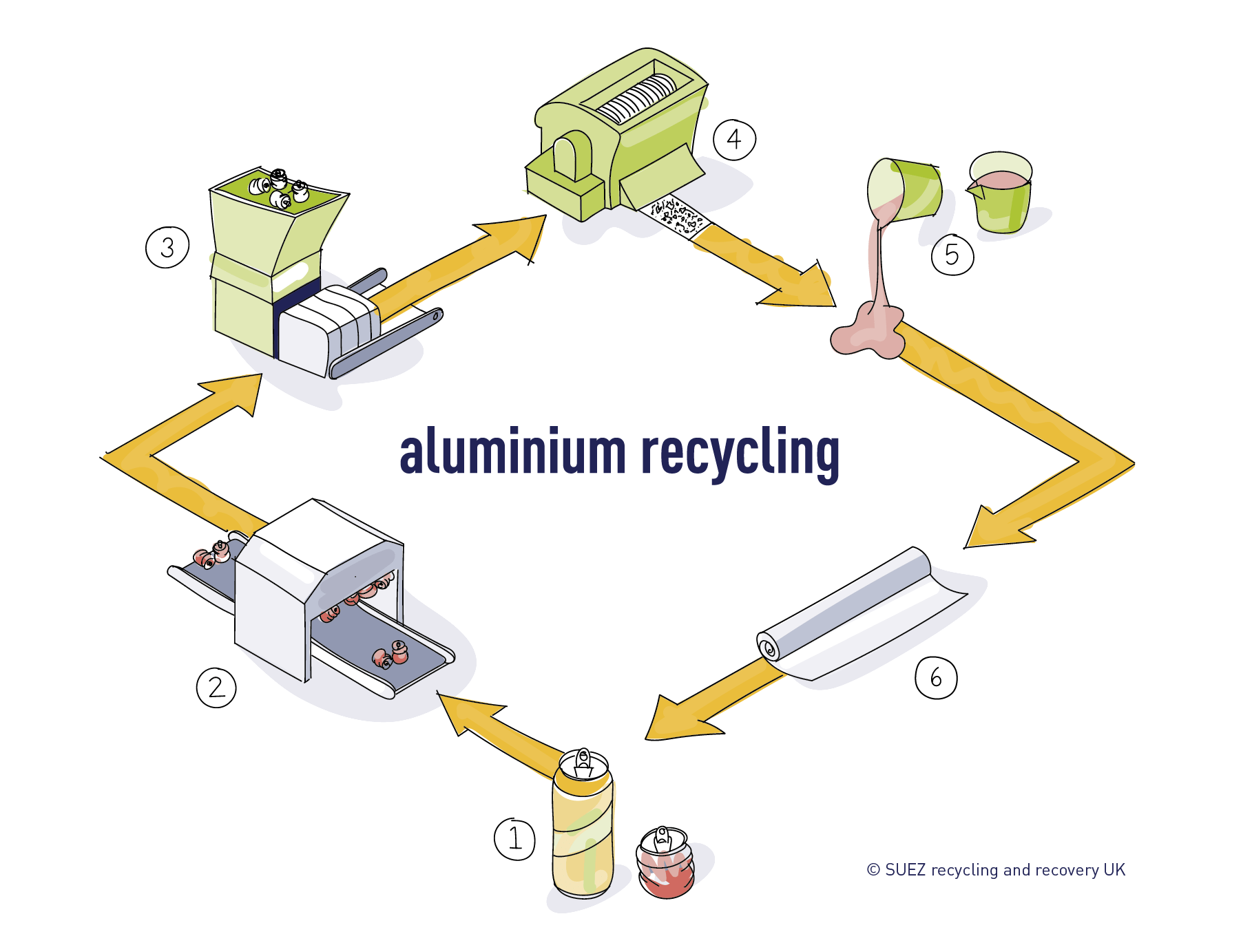 Aluminium recycling process SUEZ