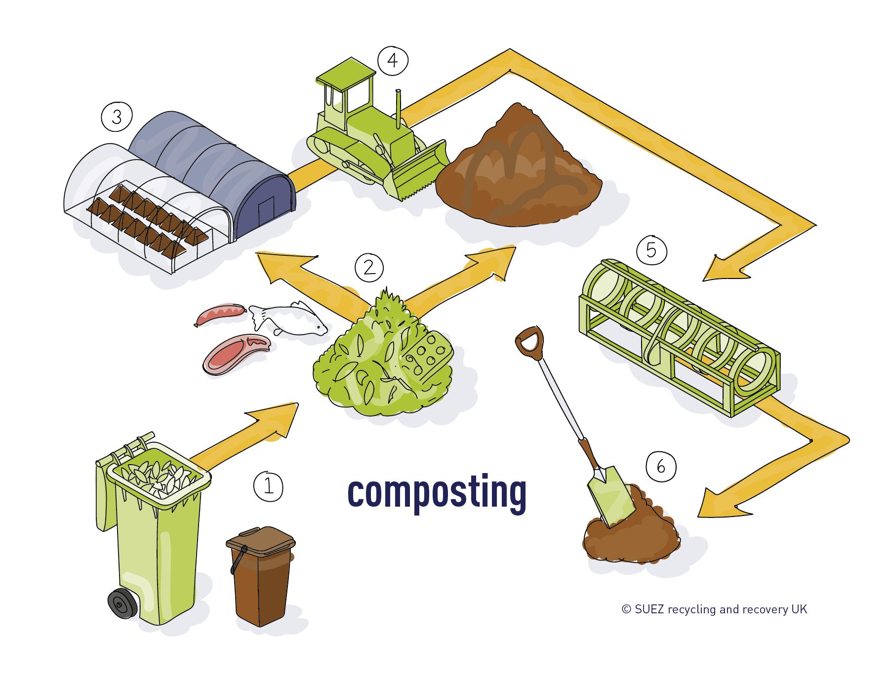 Composting process SUEZ