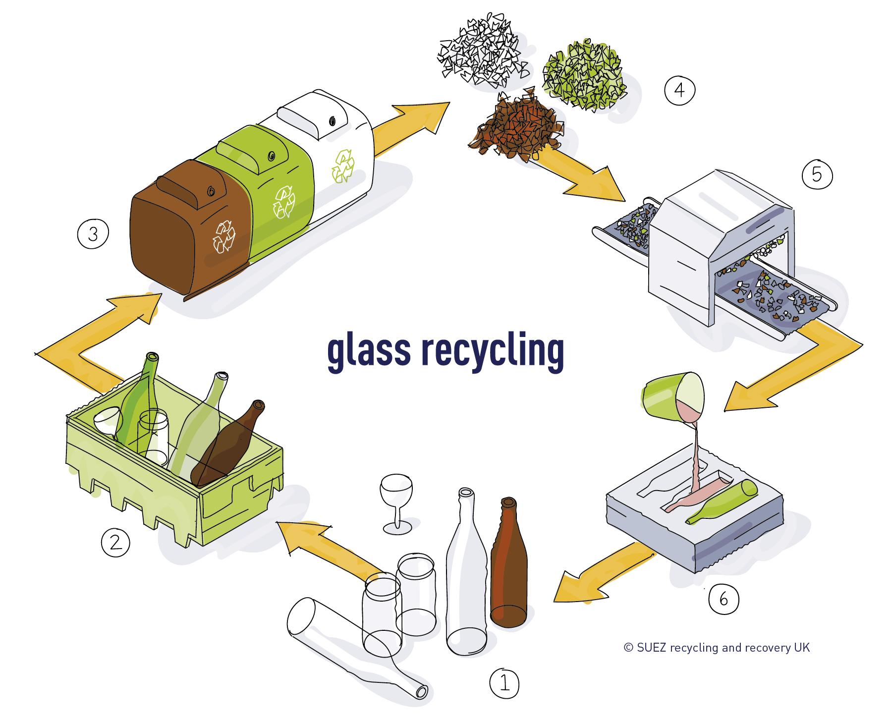 Glass recycling process SUEZ