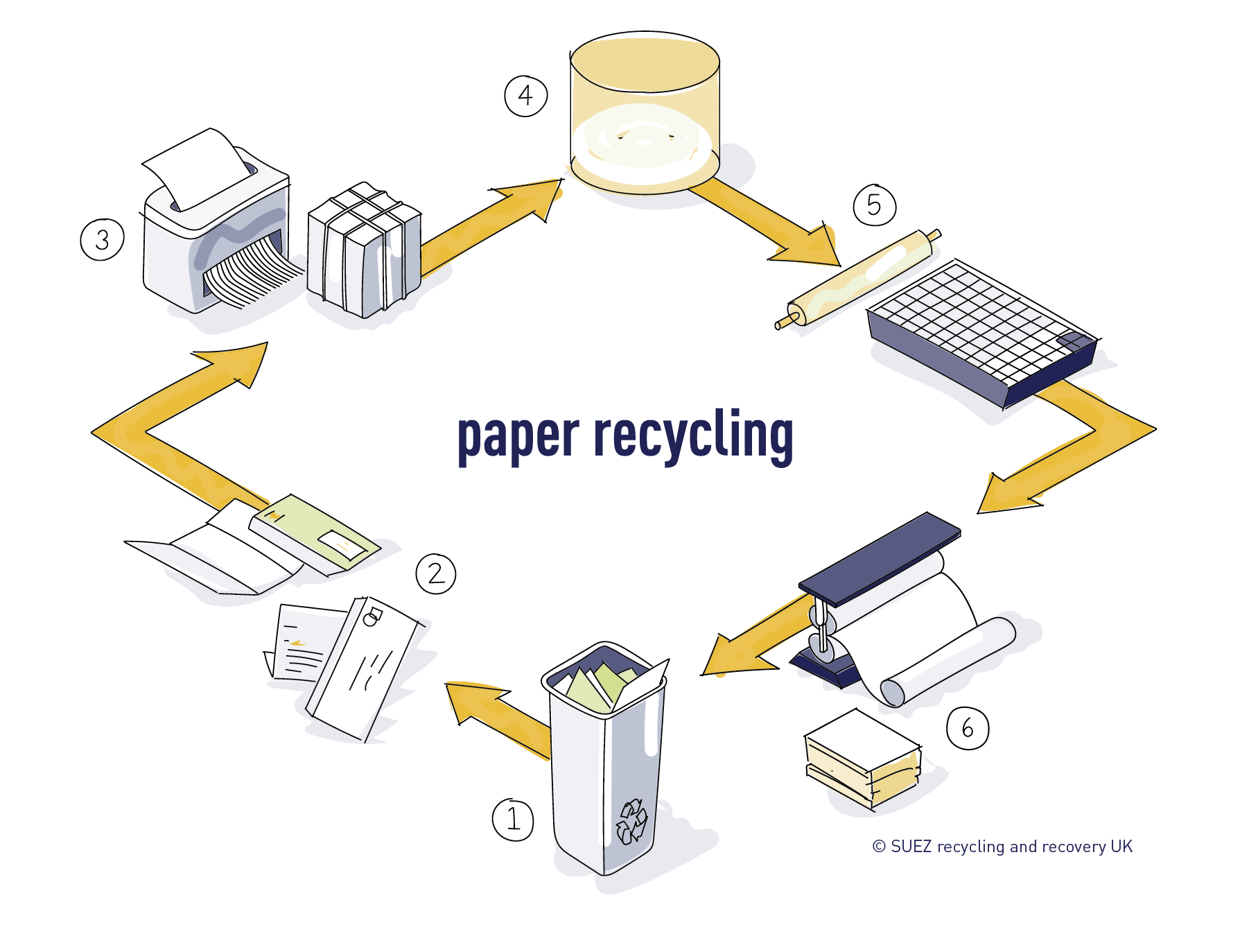 Paper recycling process SUEZ