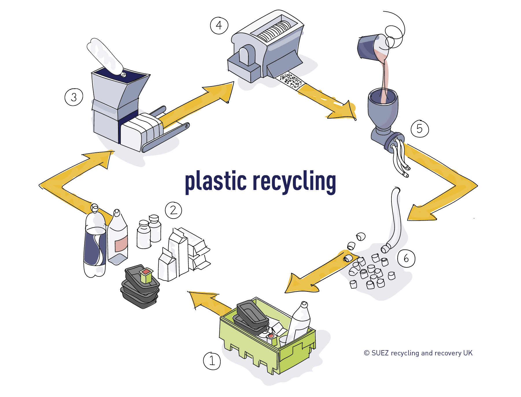 Plastic recycling process SUEZ